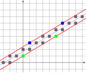Standard digital straight line